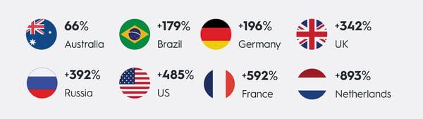 Podatki poročila 2020 Rebound Reportpodjetja Criteo kažejo, da je prodaja trampolinov v obdobju od 27, marca do 26. aprila 2020 skokovito narasla po celem svetu